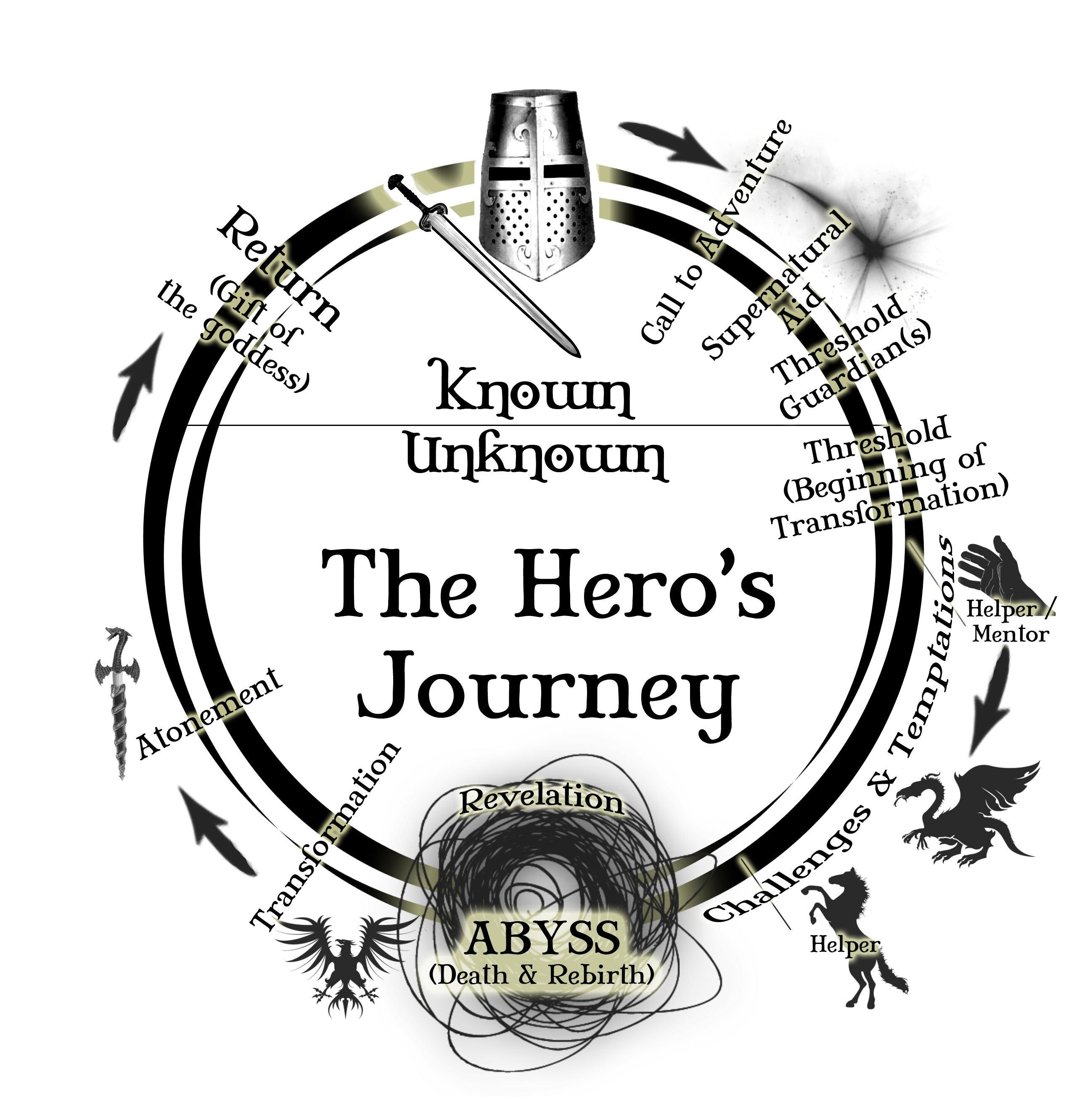 essay on heros journey